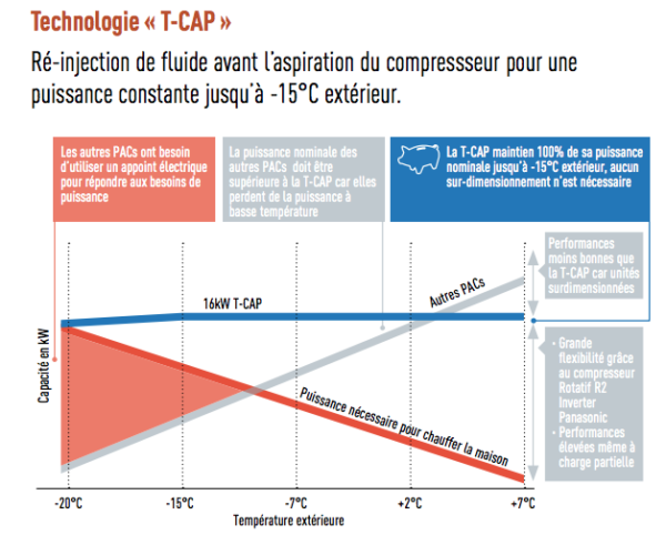 Pdt 2 - Technologie T CAP photo 2