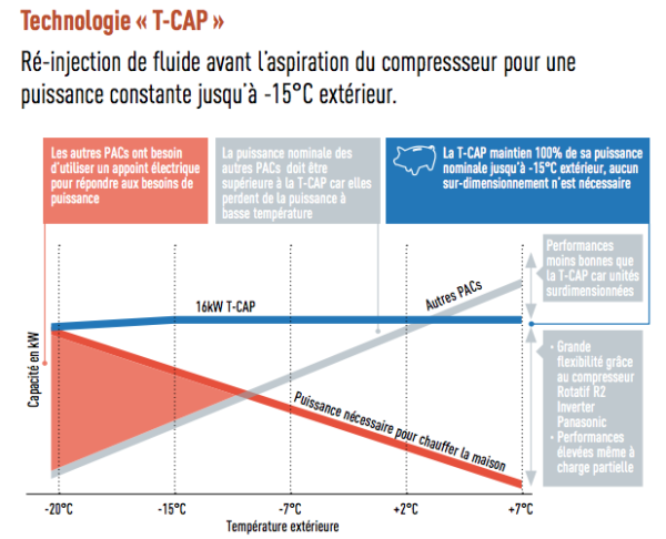 Pdt 4 - Aquarea T CAP Split génération H - TCAP photo 2